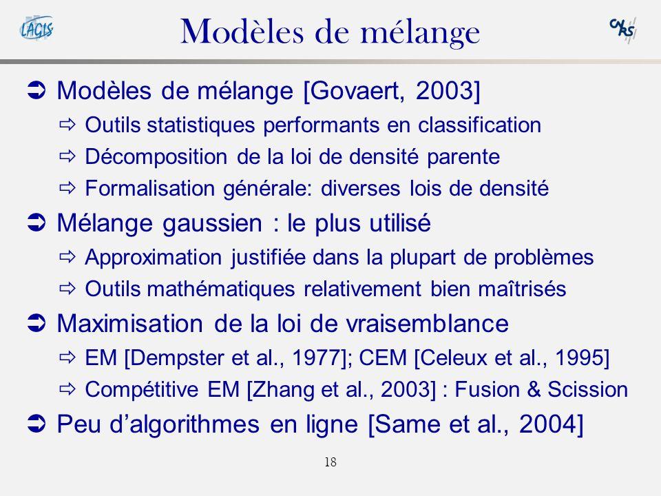 Modèles de mélange Modèles de mélange [Govaert, 2003]